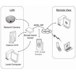 מצלמת IP כיפה 360 מעלות כולל מיקרופון ורמקול מובנה